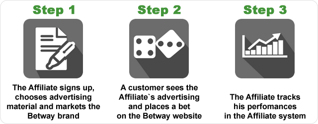 Betway affiliate steps from 1 to 3